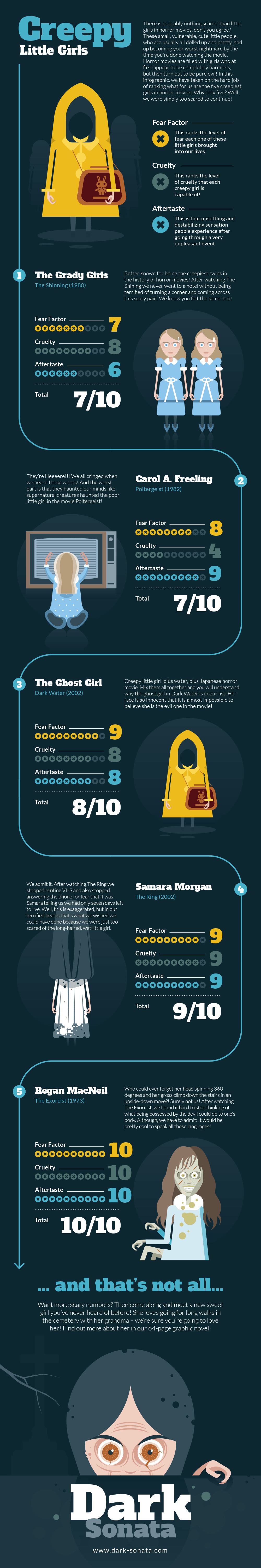 Scariest girls in horror movies infographics