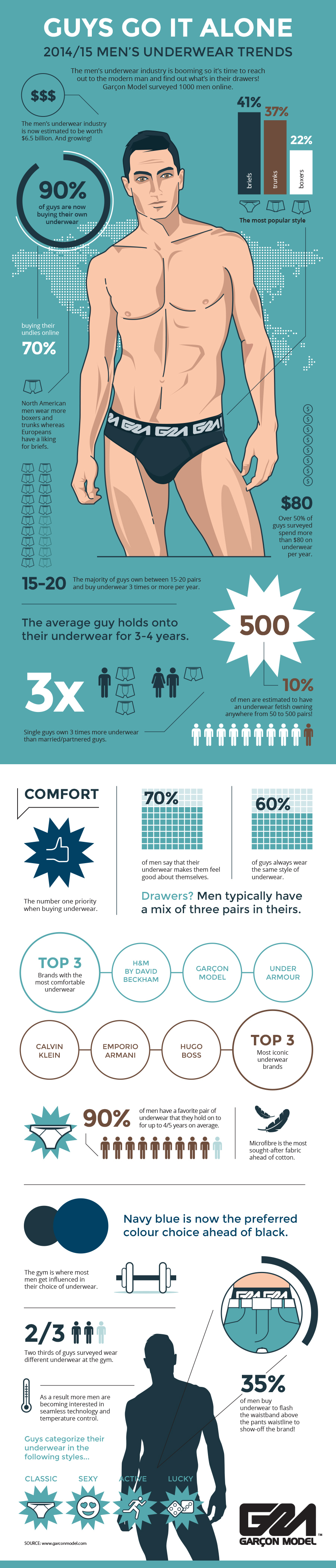 Men's underwear trends infographics