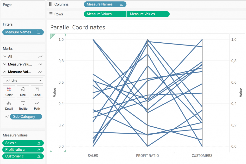 Parallel Coordinates Chart in Tableau